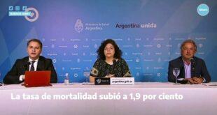 Con 30 nuevos fallecimientos, la Argentina superó los 4.000 muertos por coronavirus