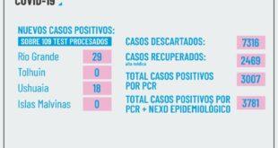 Se detectaron 29 nuevos Casos Positivos en Rio Grande