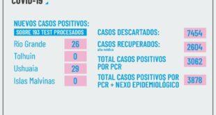 26 Casos Positivos reporta Rio Grande sobre 61 Muestras