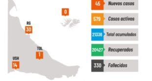 Reporte Epidemiológico-Día 24 Enero 2021: Sobre un total de 45 PCR positivos, Rio Grande registra 30 nuevos casos de Covid-19